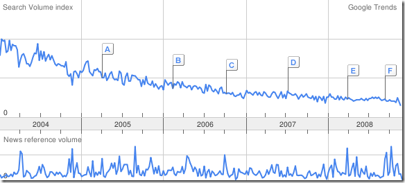 google trend computer consulting