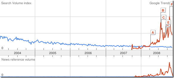 google trend cloud computing